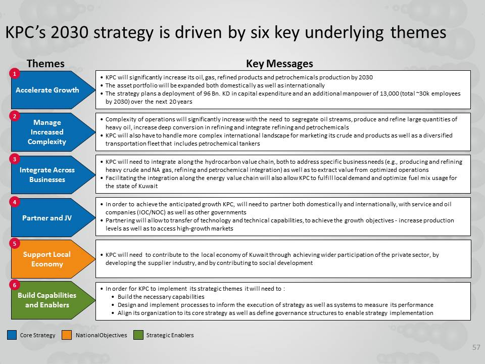 key drivers to strategy implementation Strategy implementation is defined as the manner in which an organization should develop and utilize organizational structure, control systems, and culture to follow strategies that lead to competitive advantage and a better performance.